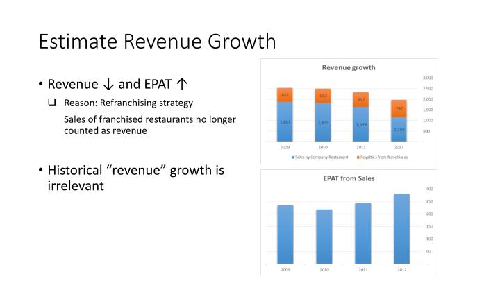 Estimate Revenue