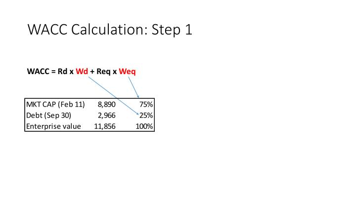 WACC Calculation: Step 1