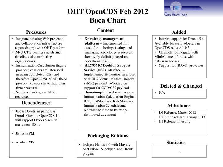 OHT OpenCDS Feb 2012