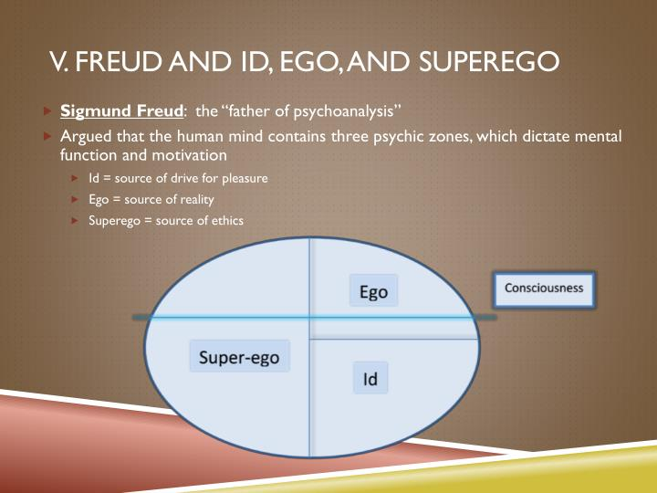 an analysis of the concept of the id the ego and the superego in lord of the flies by william goldin Free essay on lord of the flies and freuds three part analysis of the id, the ego, and the superego an analysis of lord of the flies by william golding.