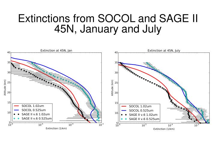 Extinctions from SOCOL and SAGE II