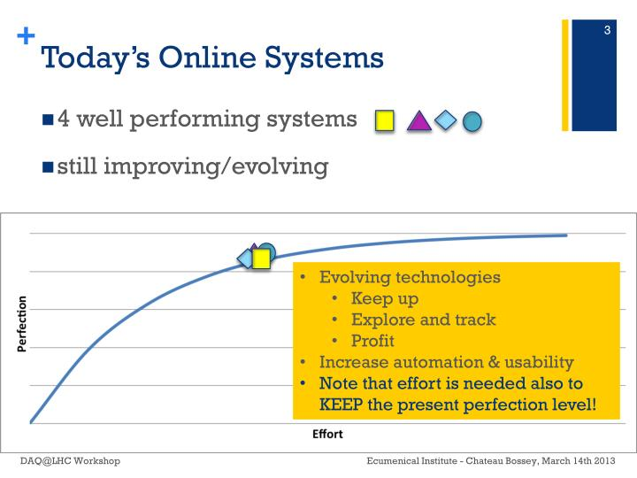 Today s online systems