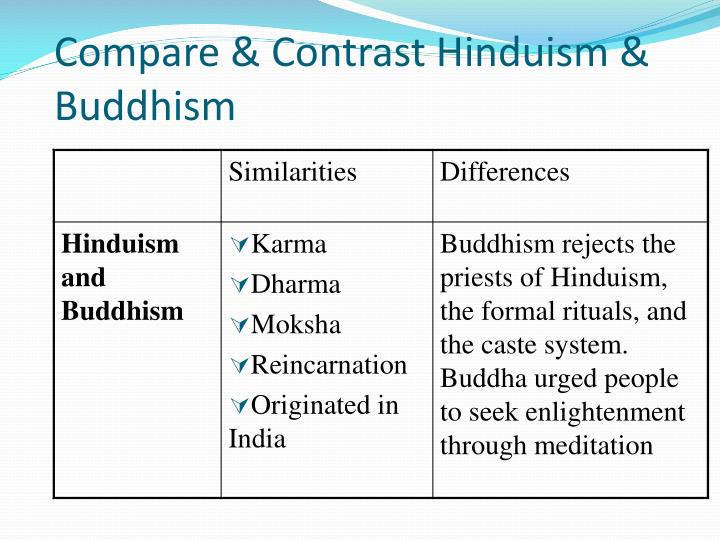 hinduism and buddhism vs confucianism and taoism essay The 6 similarities between buddhism and confucianism founders - although these two religions are different types ( buddhism is universalizing and confucianism is ethnic) they both have founders the founder of buddhism is buddha, the enlightened.