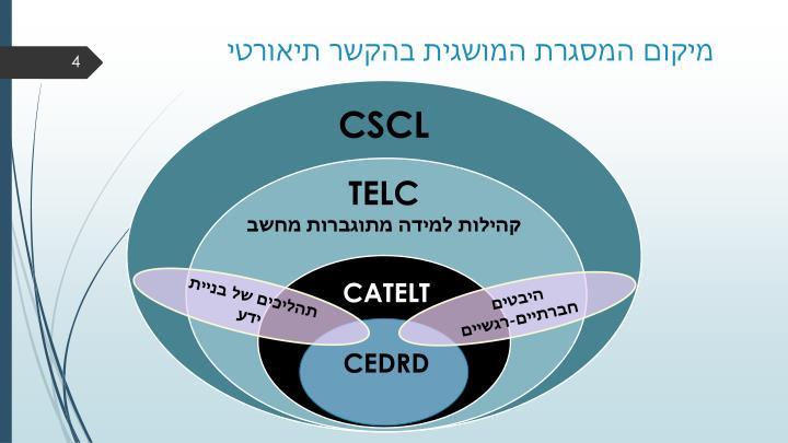 מיקום המסגרת המושגית בהקשר תיאורטי