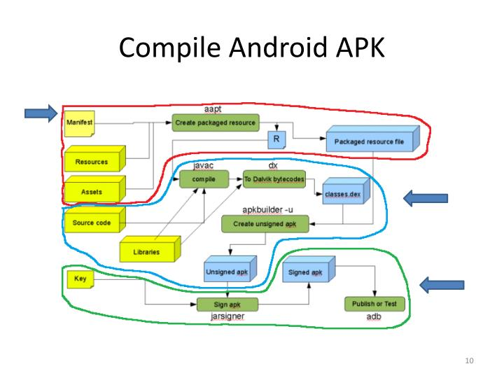 Compile Android