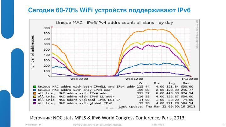 C 60 70 wifi ipv6