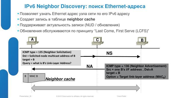 IPv6 Neighbor Discovery: