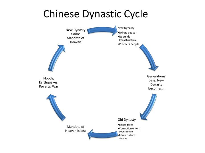 an analysis of the topic of china and the chinese dynasties Waldron's monograph is now the standard english language scholarly analysis of this topic,  the ordering of china and the chinese  dynasties, the tang and the.