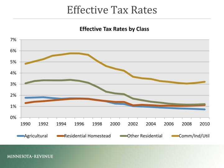 Effective Tax Rates