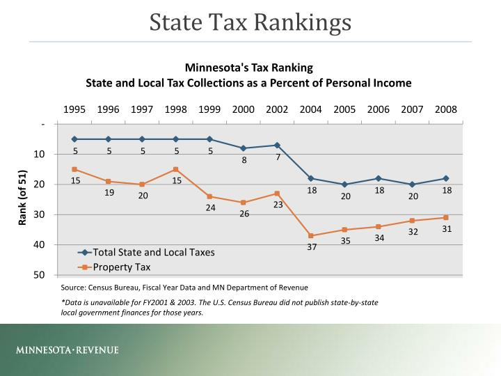 State Tax Rankings