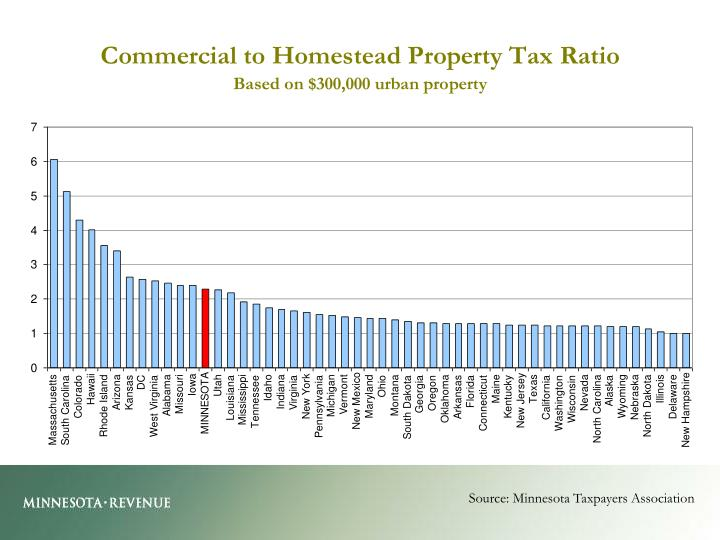Source: Minnesota Taxpayers Association
