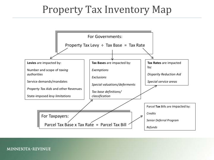 Property Tax Inventory