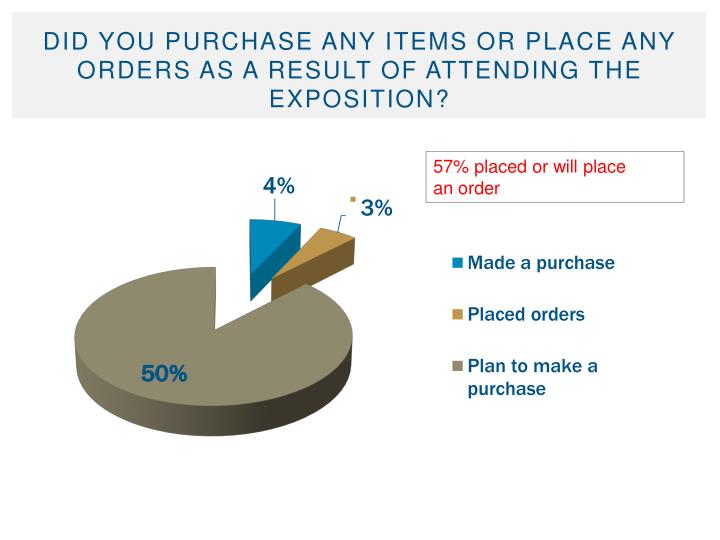 Did you purchase any items or place any orders as a result of attending the Exposition?