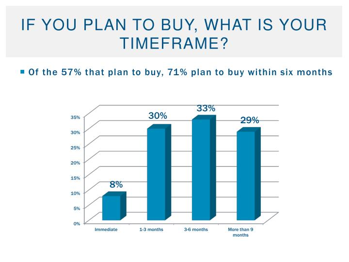 If you plan to buy, what is your timeframe?