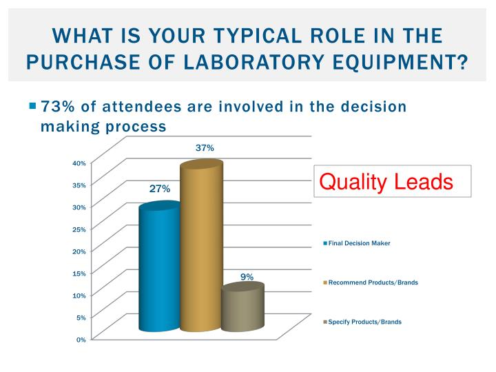 What is your typical role in the purchase of laboratory equipment?