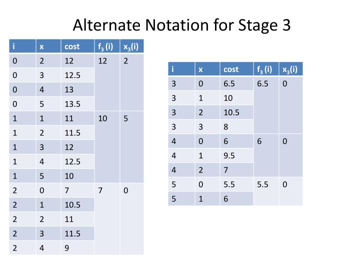 Alternate Notation for Stage 3