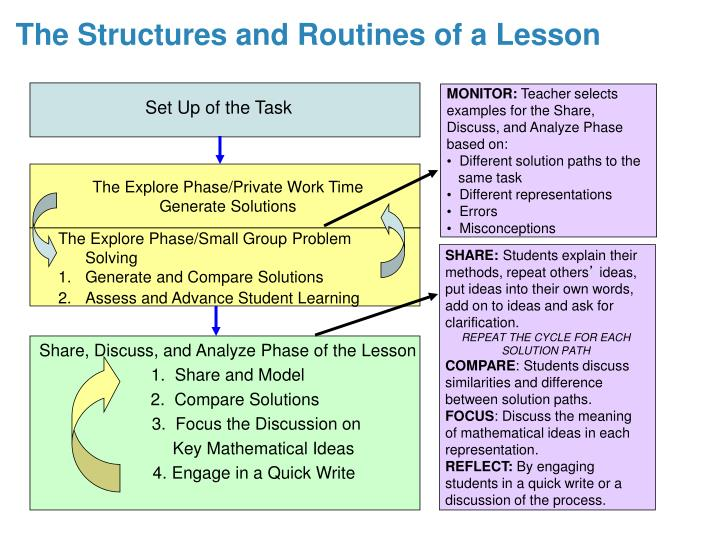 The Structures and Routines of a Lesson