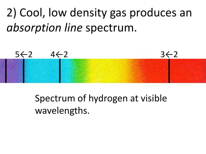 2) Cool, low density gas produces