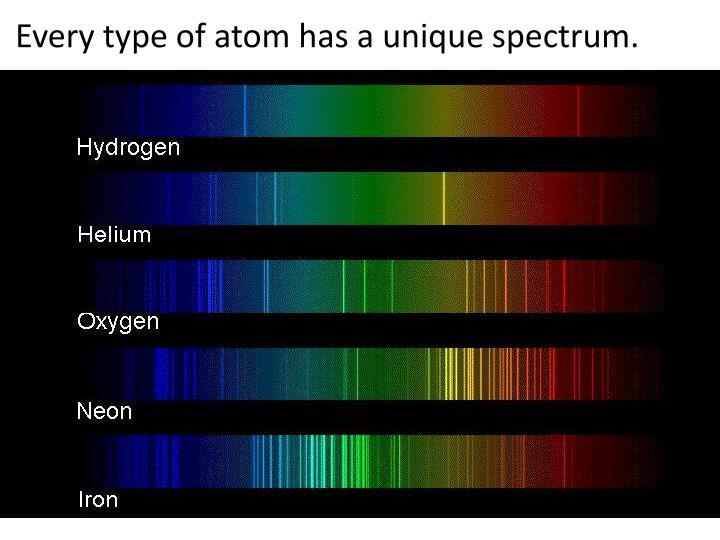 Every type of atom has a unique spectrum.