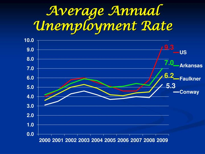 Average Annual Unemployment Rate