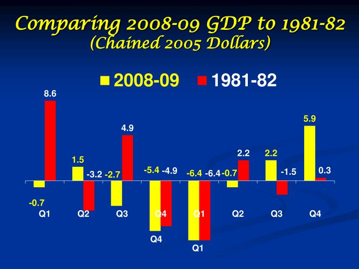 Comparing 2008-09 GDP to 1981-82
