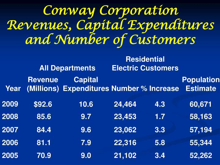 Conway Corporation