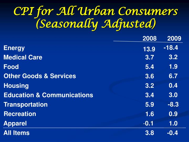 CPI for All Urban Consumers