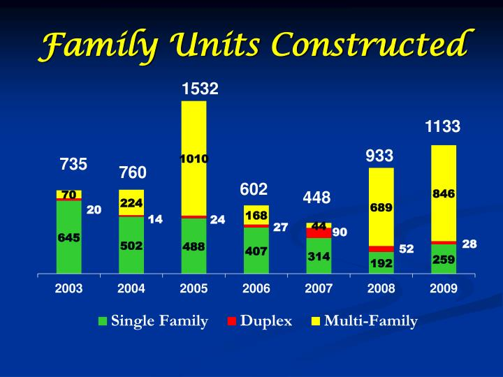 Family Units Constructed
