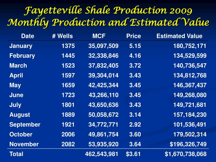 Fayetteville Shale Production 2009 Monthly Production and Estimated Value
