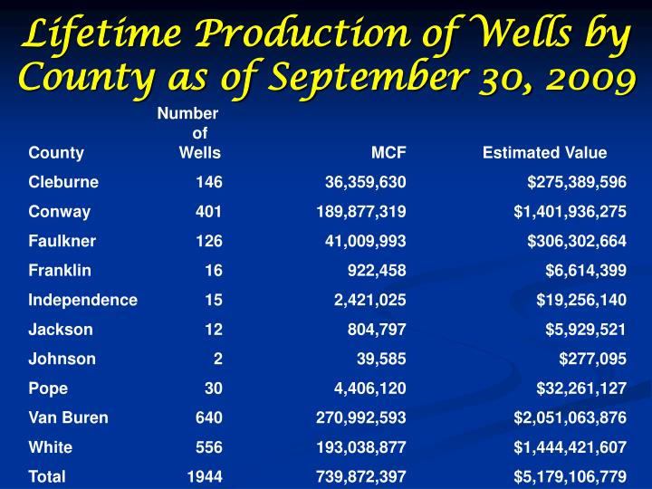 Lifetime Production of Wells by