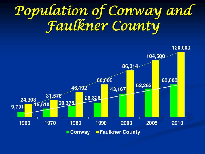 Population of Conway and Faulkner County