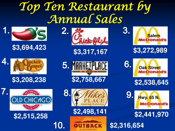 Top Ten Restaurant by Annual Sales