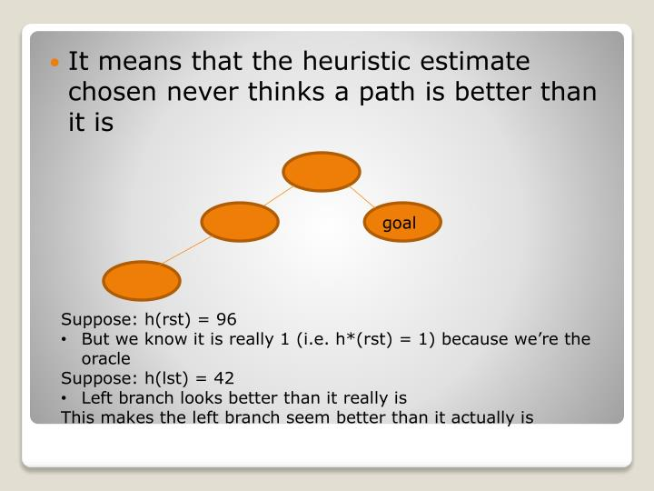 It means that the heuristic estimate chosen never thinks a path is better than it is