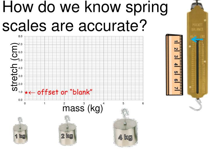 How do we know spring scales are accurate