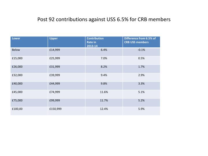 Post 92 contributions against USS 6.5% for CRB members