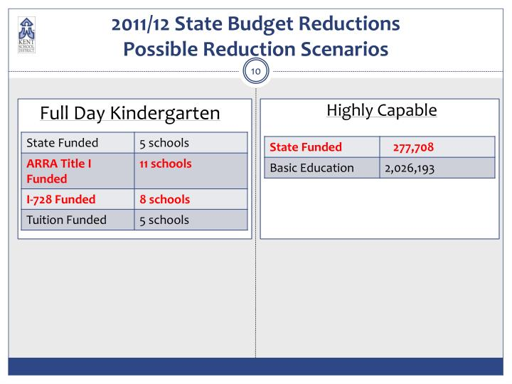 2011/12 State Budget Reductions