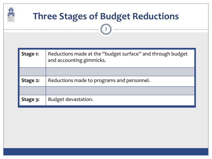 Three stages of budget reductions