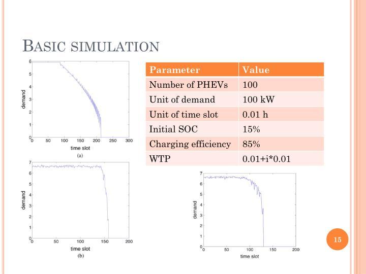 Basic simulation