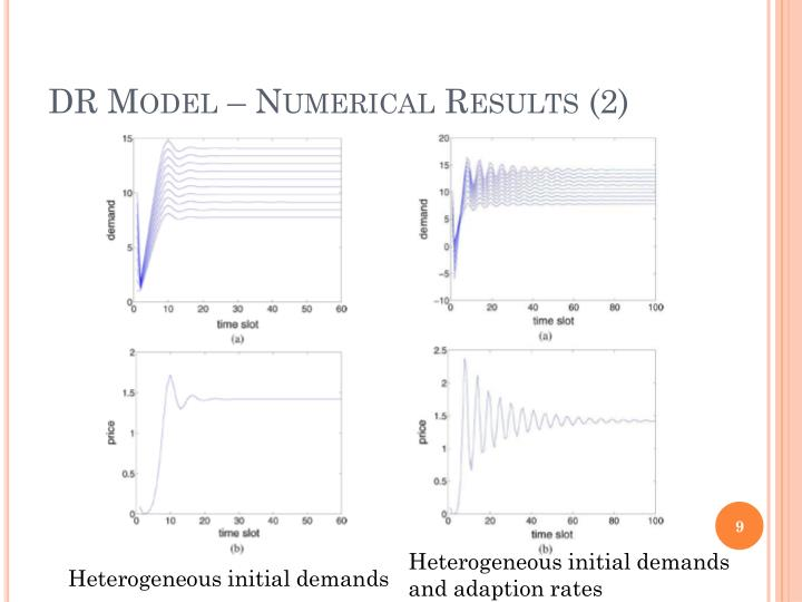 DR Model – Numerical Results (2)