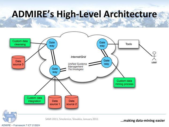 ADMIRE's High-Level Architecture