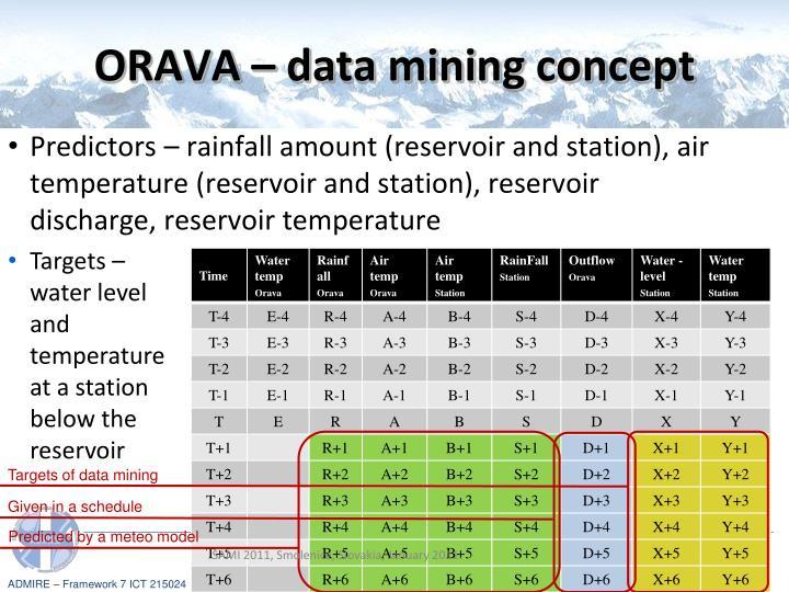 ORAVA – data mining concept
