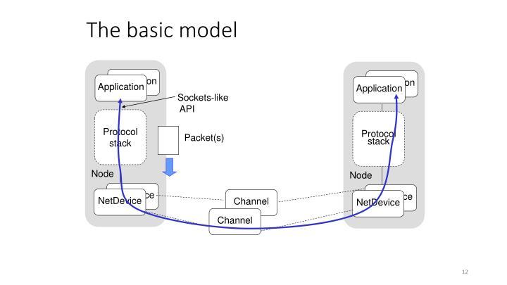 The basic model