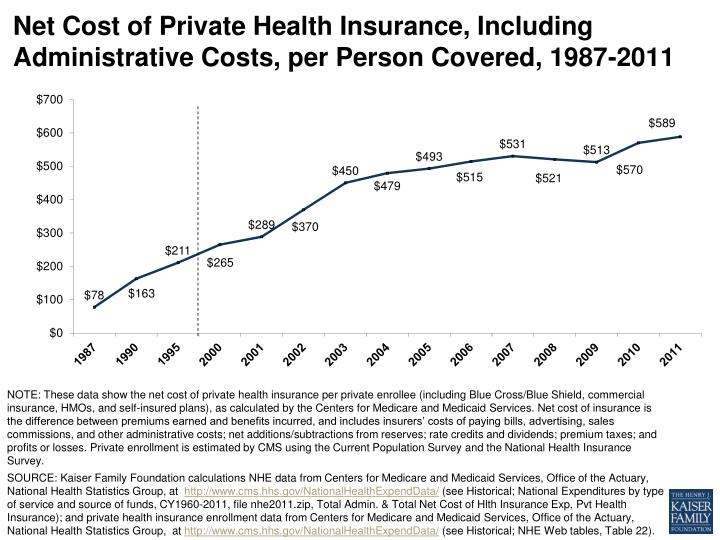 Net cost of private health insurance including administrative costs per person covered 1987 2011