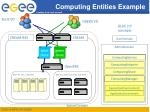 computing entities example