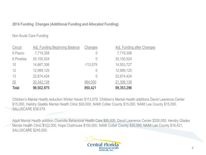 2014 Funding  Changes (Additional Funding and Allocated Funding)