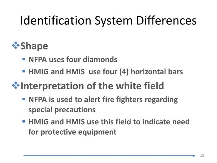 Identification System Differences