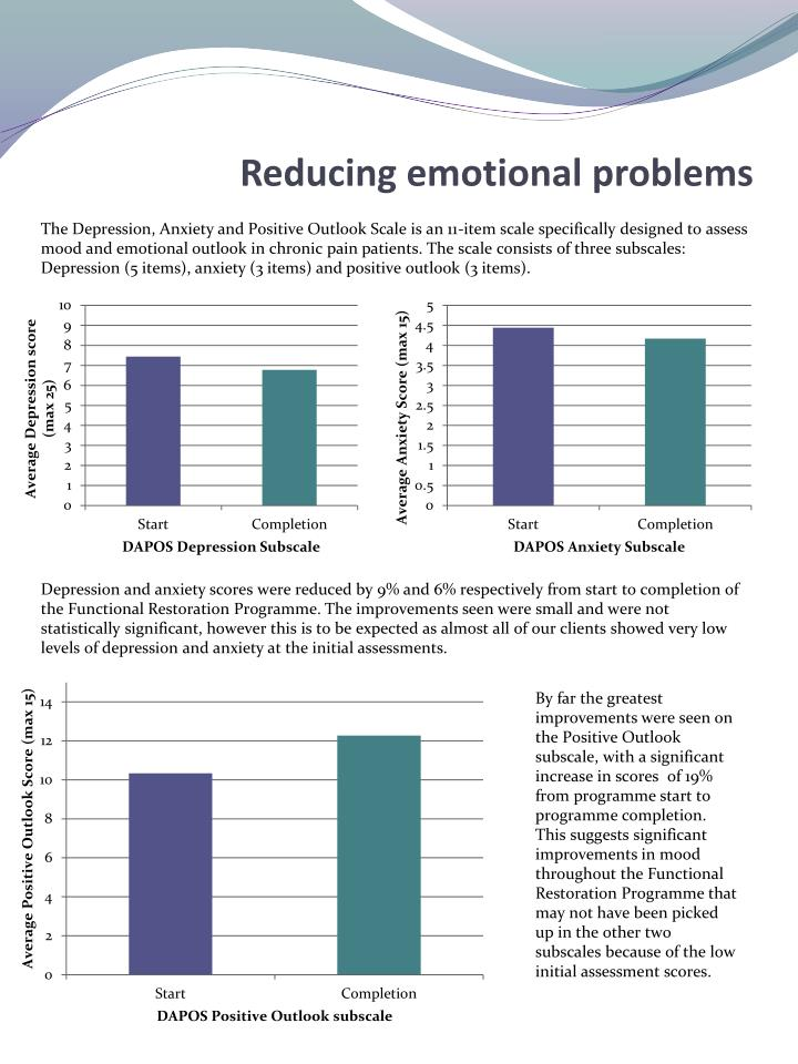 Reducing emotional problems
