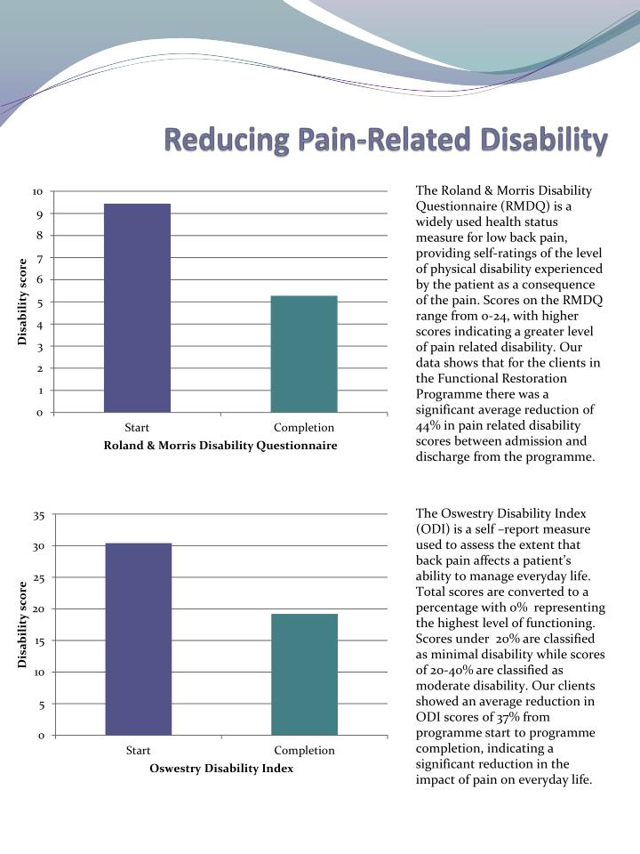 Reducing Pain-Related Disability