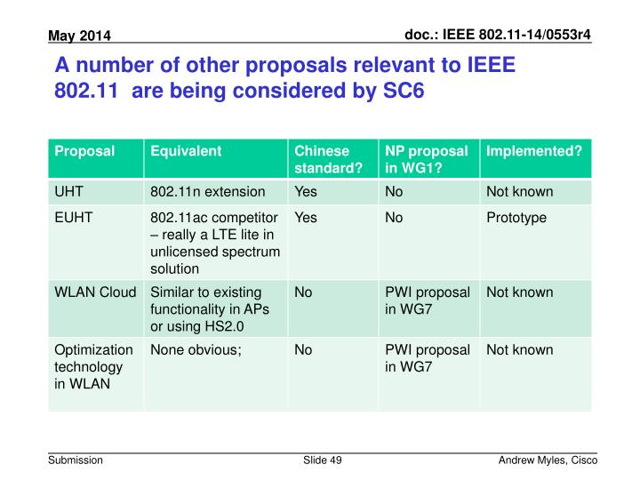 A number of other proposals relevant to IEEE 802.11  are being considered by SC6