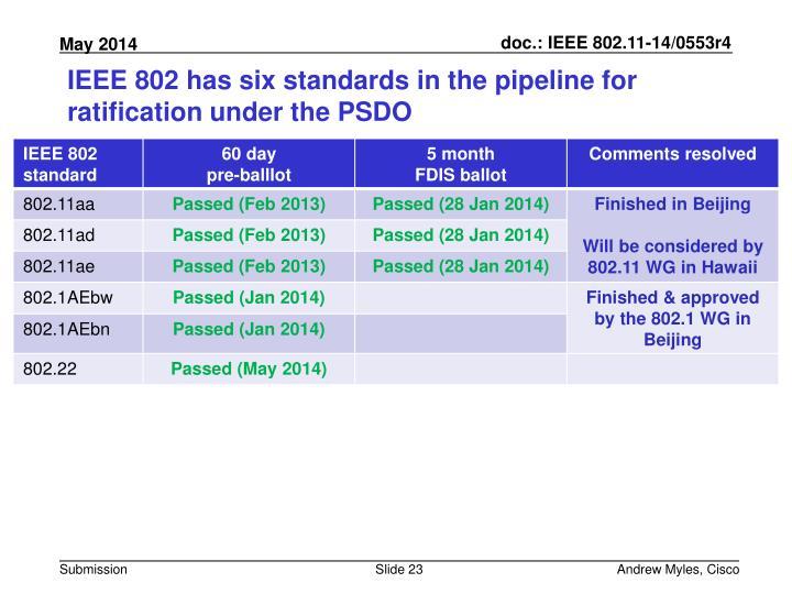 IEEE 802 has